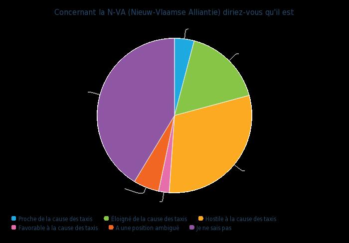 Concernant la N-VA (Nieuw-Vlaamse Alliantie) diriez-vous qu'il est - graphique camembert