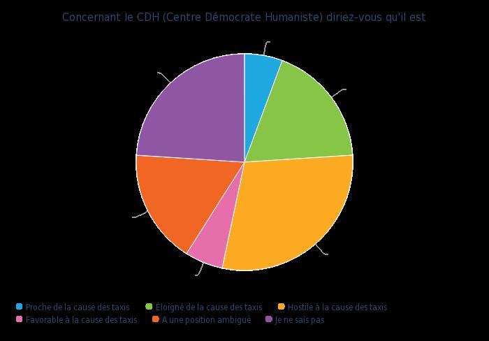 Concernant le CDH (Centre Democrate Humaniste) diriez-vous qu'il est - graphique camembert