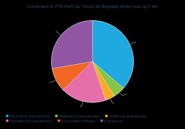 Concernant le PTB (Parti du Travail de Belgique) diriez-vous qu'il est - graphique camembert