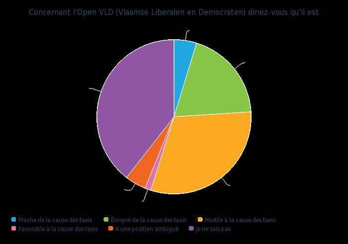 Concernant l'Open VLD (Vlaamse Liberalen en Democraten) diriez-vous qu'il est - graphique camembert